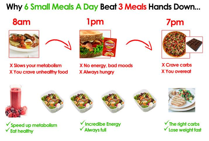 I Tried Eating 6 Meals A Day, And Heres What Happened